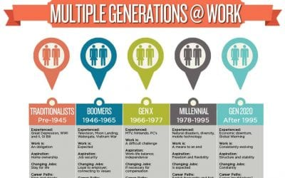 Traditionalists vs Generation Z