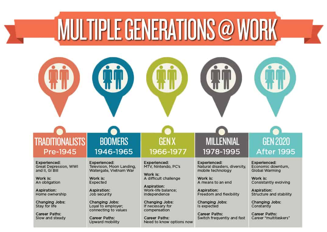 Generations at work infographic